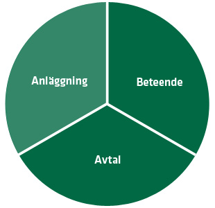 page_anlaggning-chart