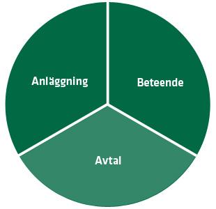 page_avtal-chart